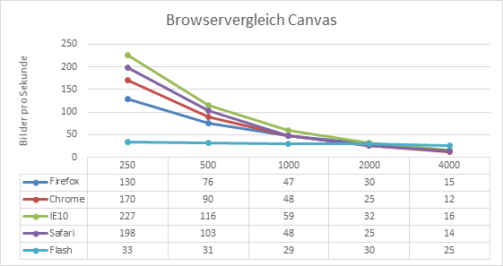 Browservergleich Canvas Performance
