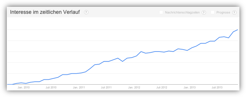 Google Trends - Interesse an Node.js